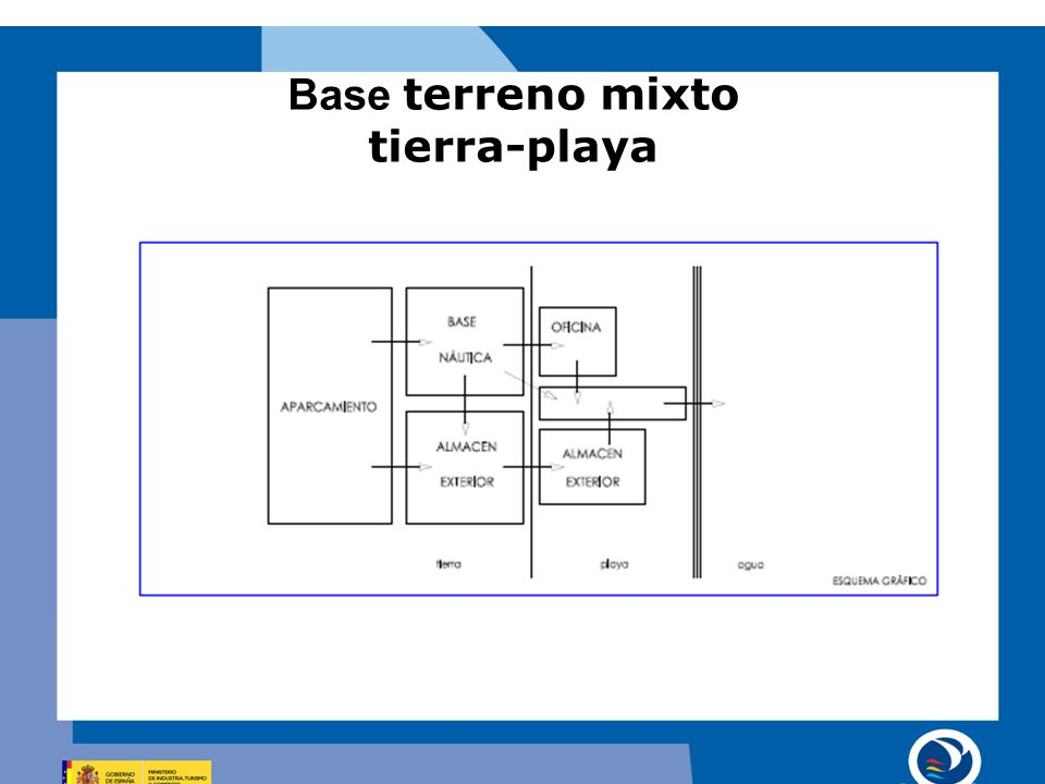Base terreno mixto tierra-playa