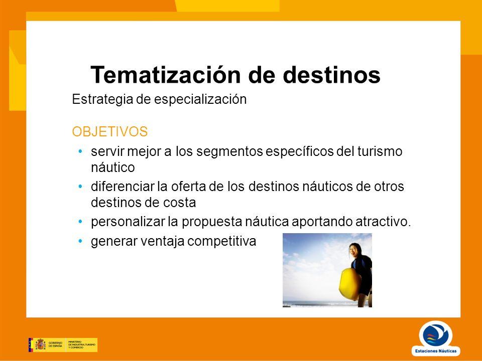 Tematización de destinos