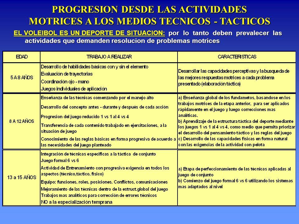 PROGRESION DESDE LAS ACTIVIDADES MOTRICES A LOS MEDIOS TECNICOS - TACTICOS