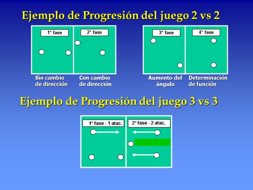 Ejemplo de Progresión del juego 2 vs 2