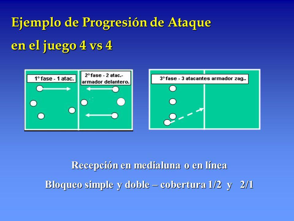 Ejemplo de Progresión de Ataque en el juego 4 vs 4