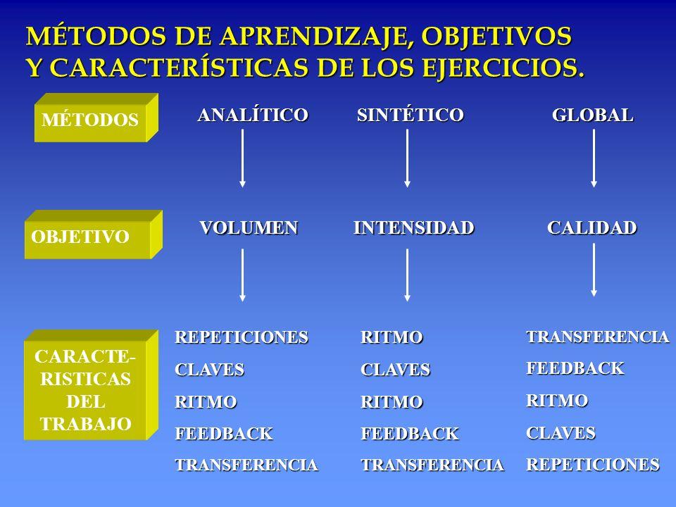 MÉTODOS DE APRENDIZAJE, OBJETIVOS Y CARACTERÍSTICAS DE LOS EJERCICIOS.