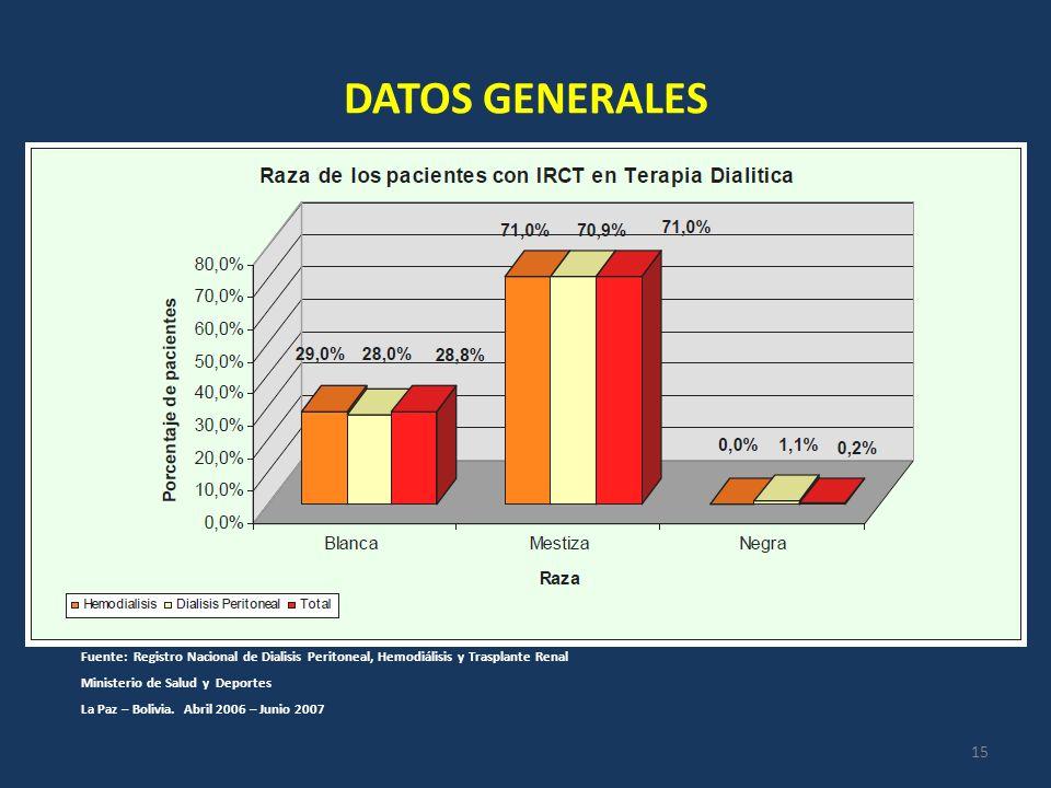 DATOS GENERALES Fuente: Registro Nacional de Dialisis Peritoneal, Hemodiálisis y Trasplante Renal.
