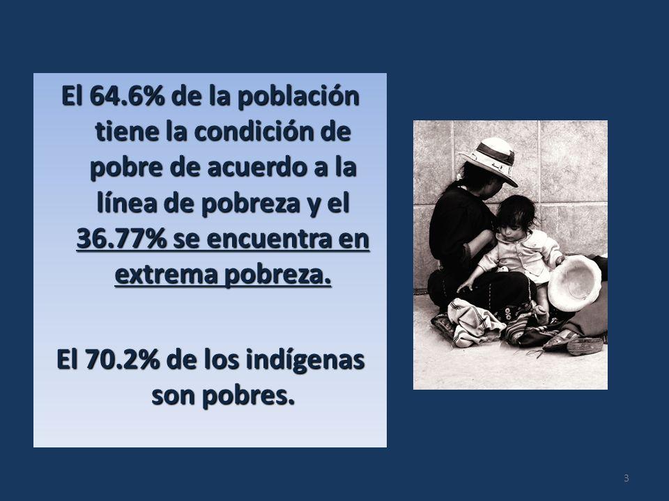 El 64.6% de la población tiene la condición de pobre de acuerdo a la línea de pobreza y el 36.77% se encuentra en extrema pobreza.
