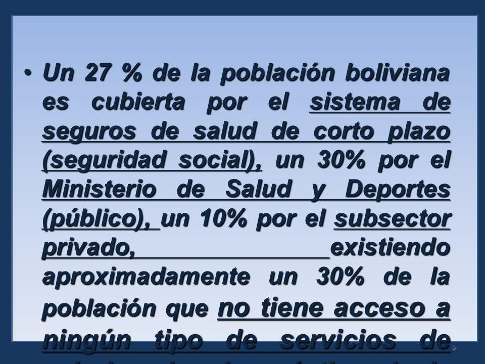 Un 27 % de la población boliviana es cubierta por el sistema de seguros de salud de corto plazo (seguridad social), un 30% por el Ministerio de Salud y Deportes (público), un 10% por el subsector privado, existiendo aproximadamente un 30% de la población que no tiene acceso a ningún tipo de servicios de salud, salvo la práctica de la medicina tradicional.