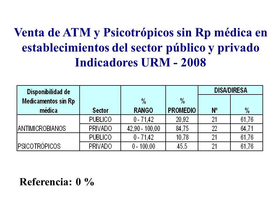 Venta de ATM y Psicotrópicos sin Rp médica en establecimientos del sector público y privado