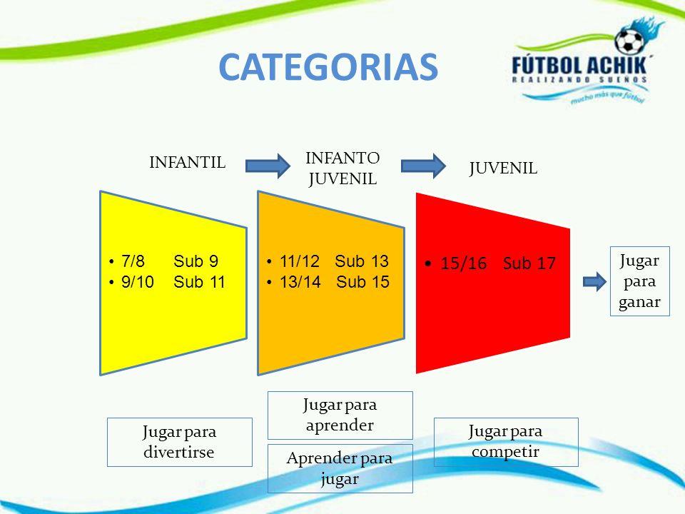 CATEGORIAS 15/16 Sub 17 INFANTIL INFANTO JUVENIL JUVENIL 7/8 Sub 9