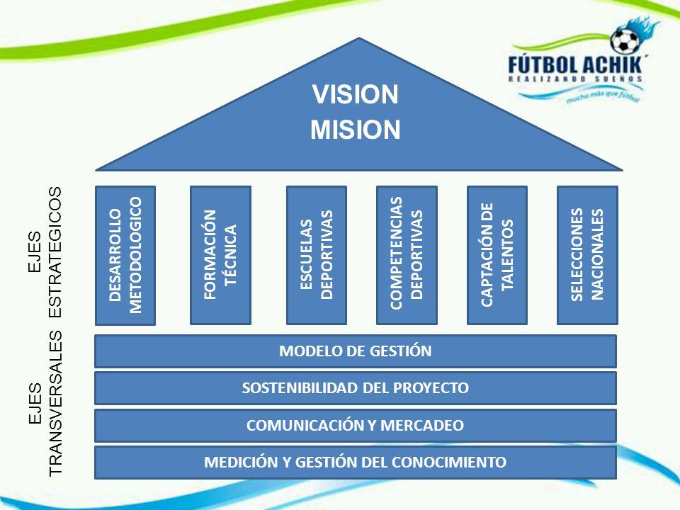 VISION MISION EJES ESTRATEGICOS DESARROLLO METODOLOGICO