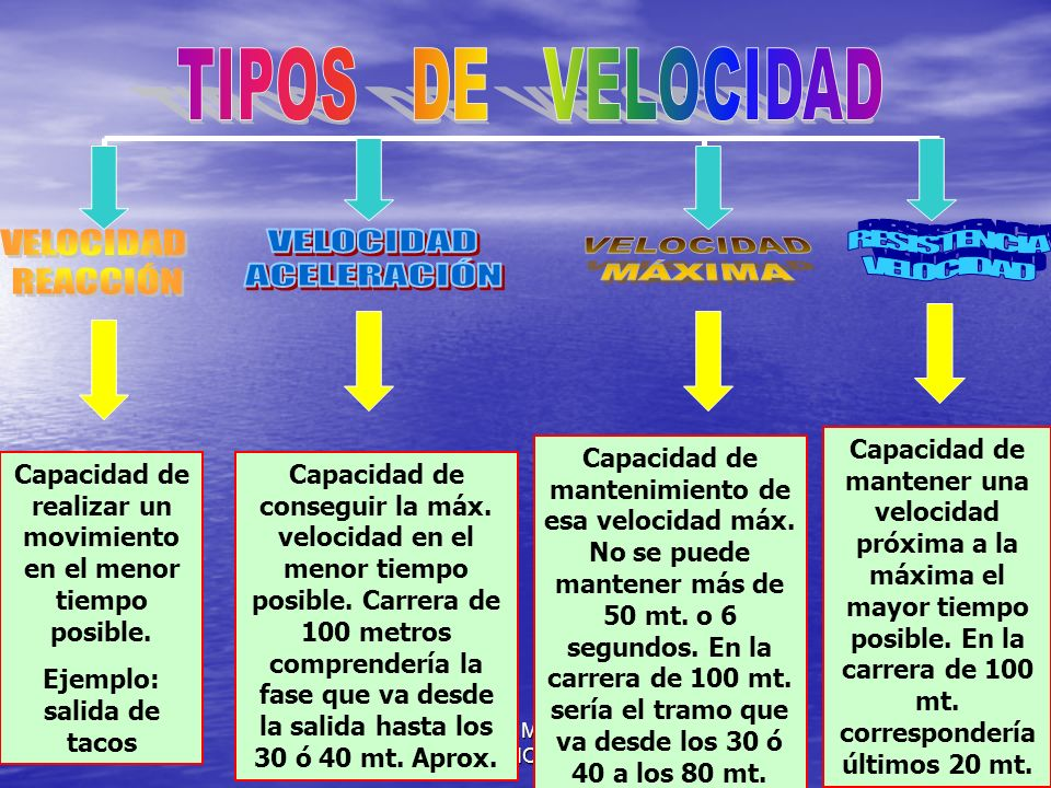 TIPOS DE VELOCIDAD VELOCIDAD REACCIÓN VELOCIDAD ACELERACIÓN