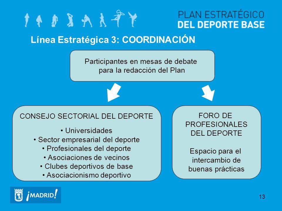 Línea Estratégica 3: COORDINACIÓN