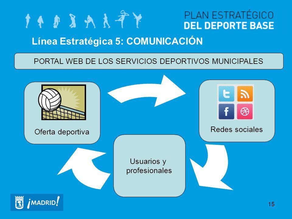 PORTAL WEB DE LOS SERVICIOS DEPORTIVOS MUNICIPALES
