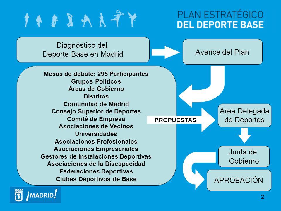 Diagnóstico del Deporte Base en Madrid Avance del Plan Área Delegada