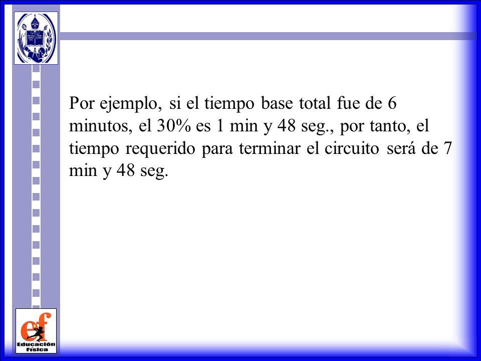Por ejemplo, si el tiempo base total fue de 6 minutos, el 30% es 1 min y 48 seg., por tanto, el tiempo requerido para terminar el circuito será de 7 min y 48 seg.