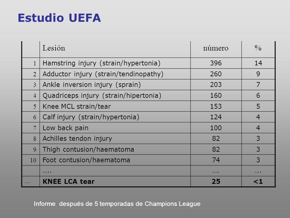 Estudio UEFA Lesión número % 1 Hamstring injury (strain/hypertonia)
