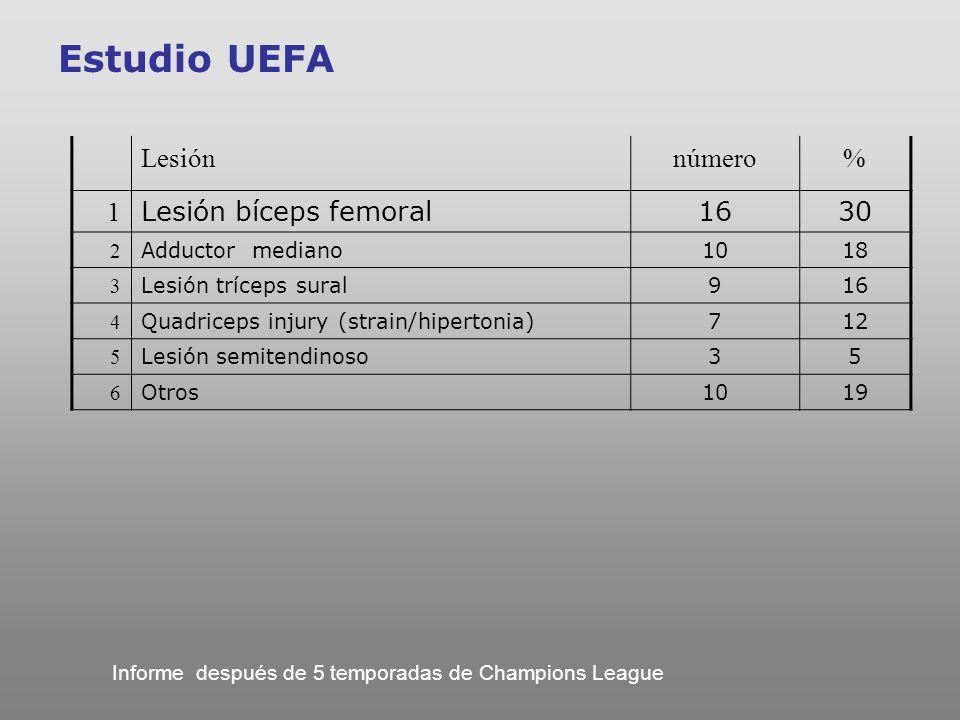 Estudio UEFA Lesión número % 1 Lesión bíceps femoral 16 30 2