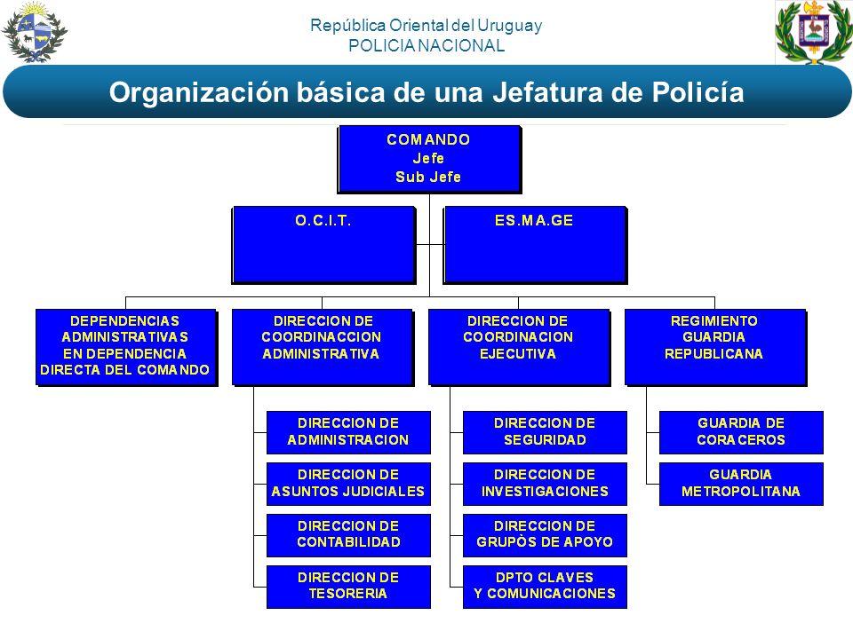 Organización básica de una Jefatura de Policía