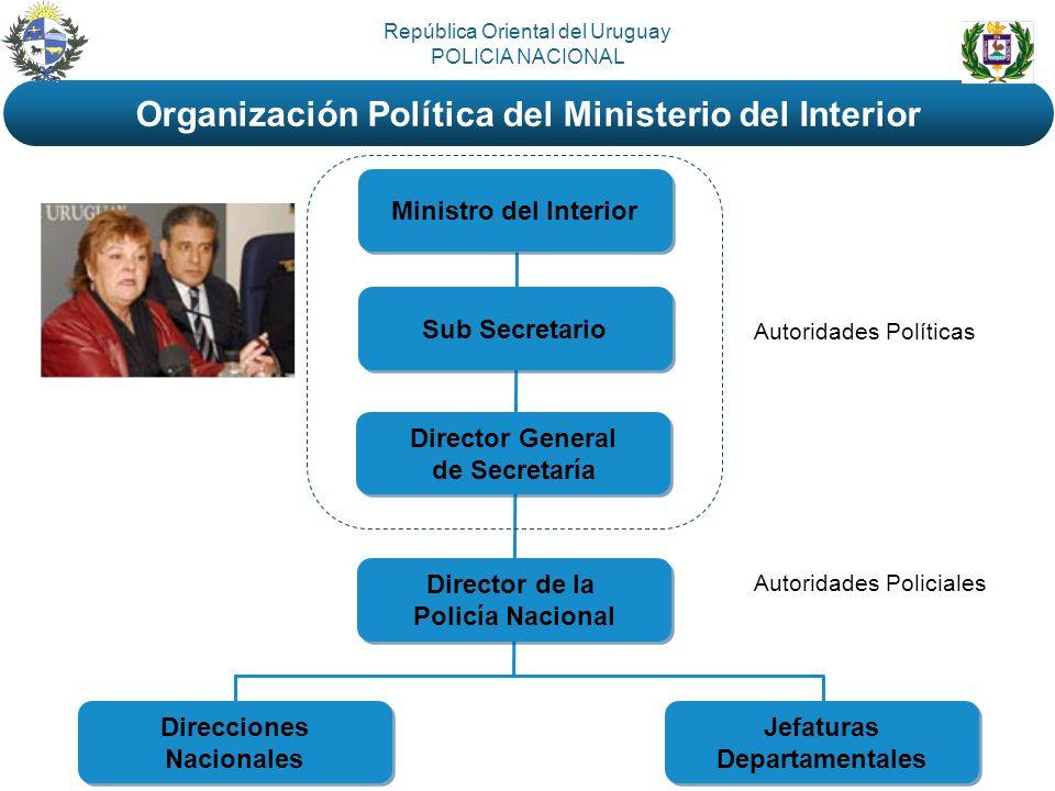 Organización Política del Ministerio del Interior
