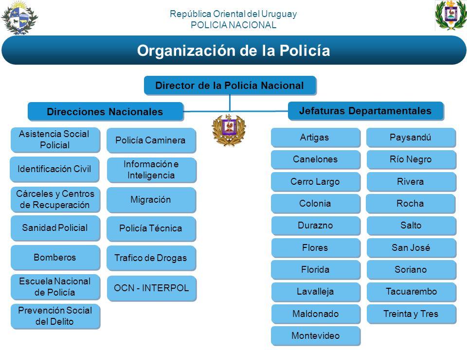 Organización de la Policía