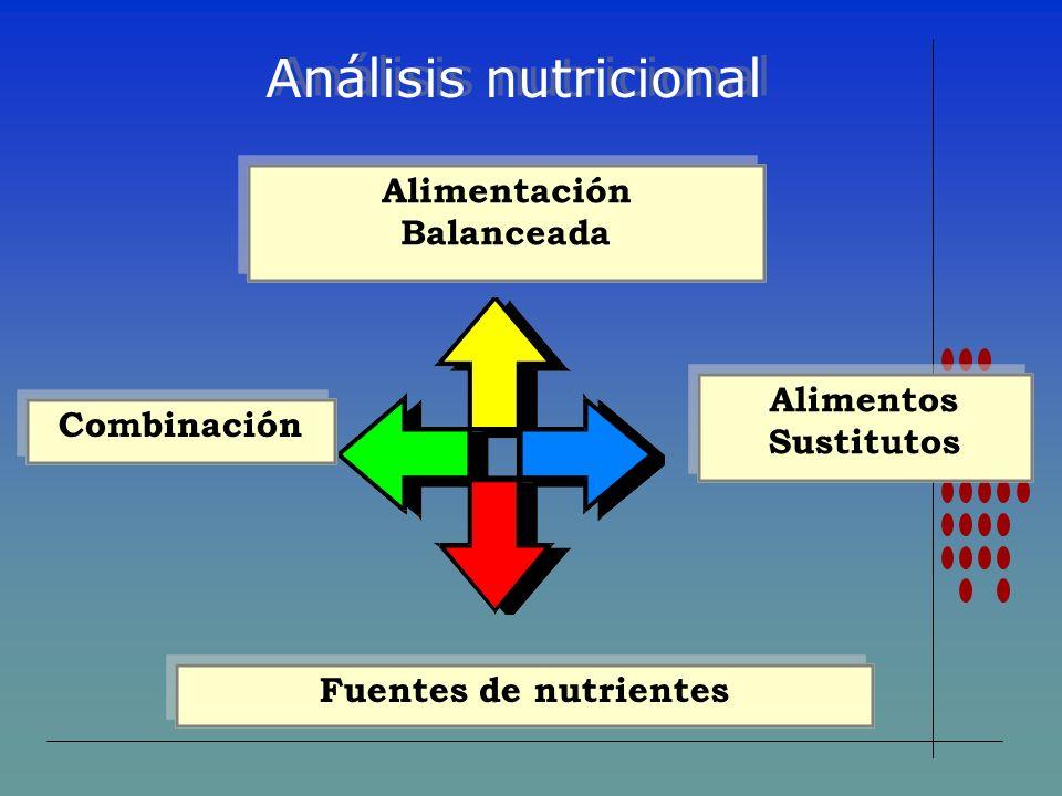Análisis nutricional Alimentación Balanceada Alimentos Sustitutos