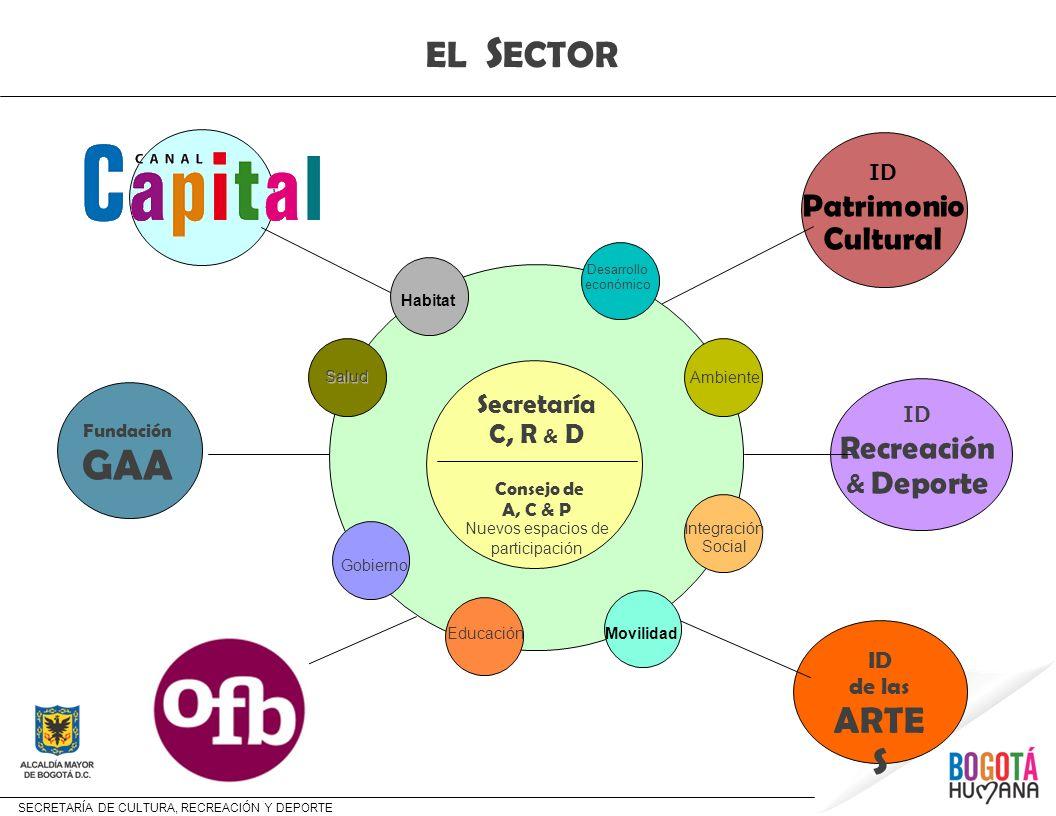 GAA EL SECTOR ARTES Patrimonio Cultural Secretaría C, R & D ID de las