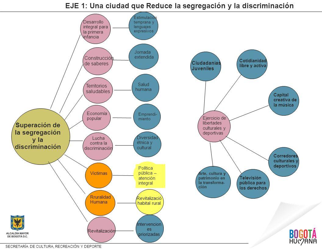 EJE 1: Una ciudad que Reduce la segregación y la discriminación