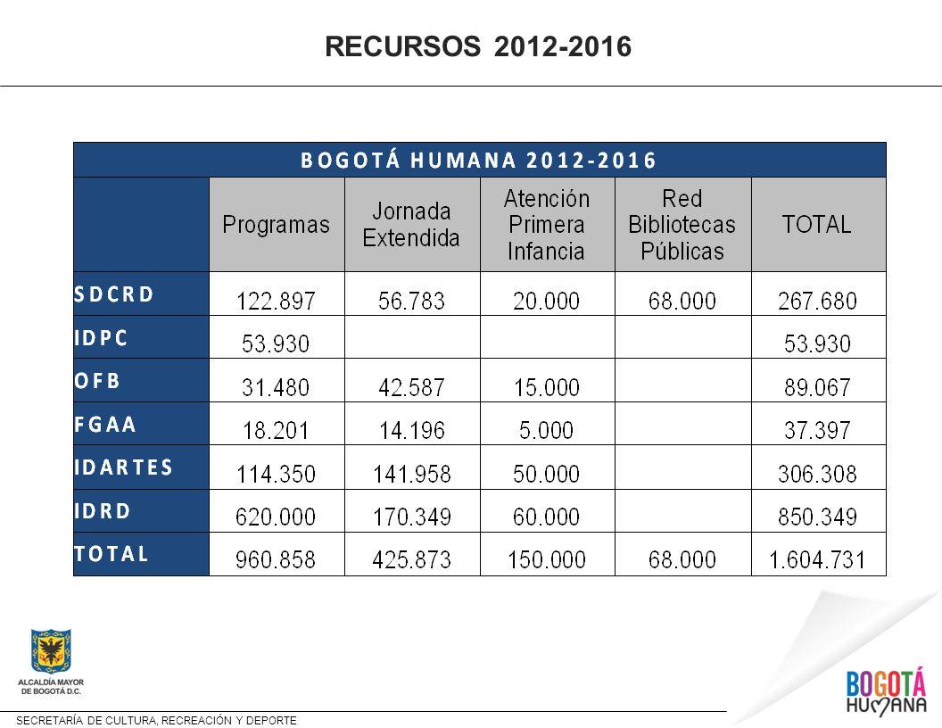 RECURSOS 2012-2016 9 9 9