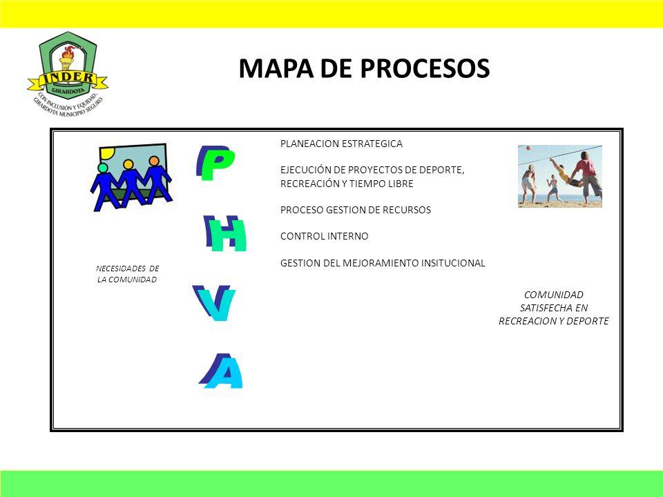 PHVA MAPA DE PROCESOS PLANEACION ESTRATEGICA