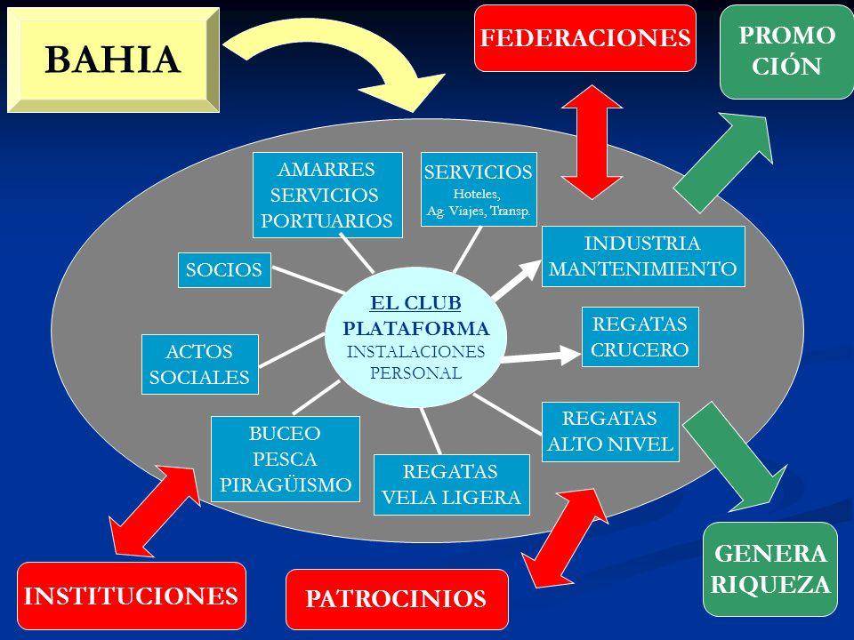 BAHIA FEDERACIONES PROMO CIÓN GENERA RIQUEZA INSTITUCIONES PATROCINIOS