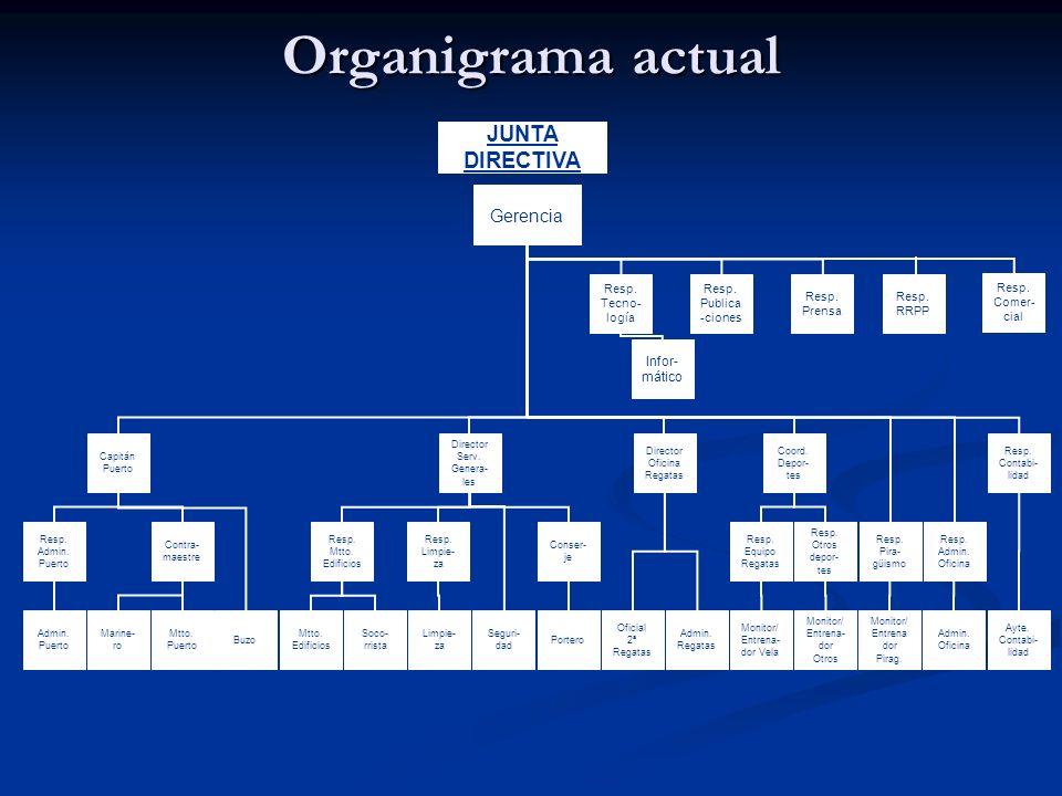 Organigrama actual JUNTA DIRECTIVA Gerencia Infor-mático