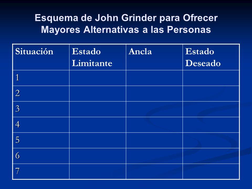 Esquema de John Grinder para Ofrecer Mayores Alternativas a las Personas