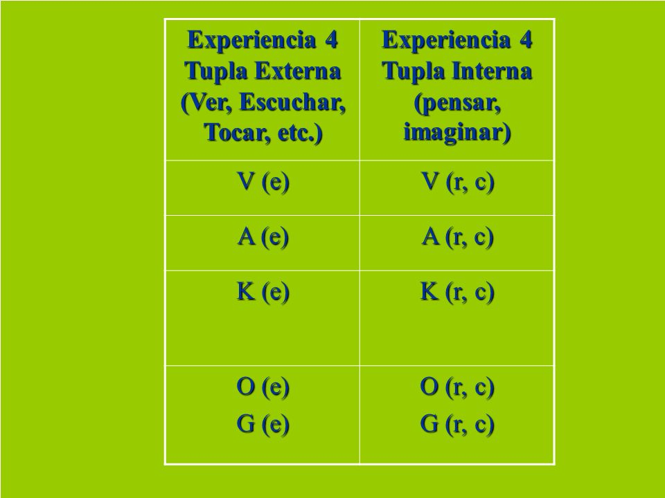 Experiencia 4 Tupla Externa (Ver, Escuchar, Tocar, etc.)