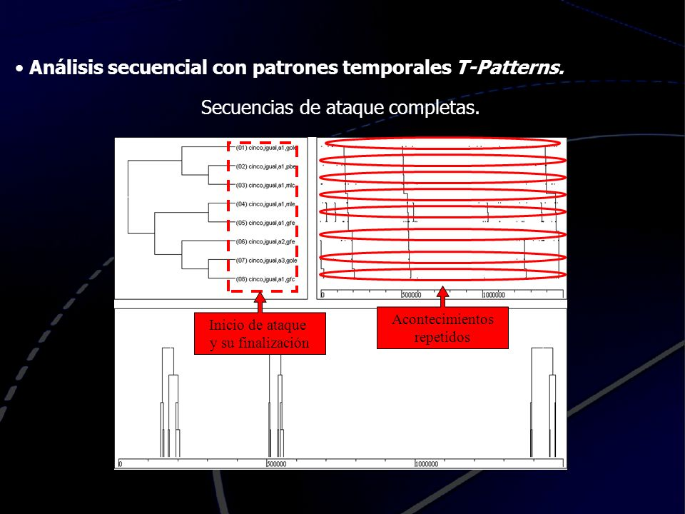 Análisis secuencial con patrones temporales T-Patterns.
