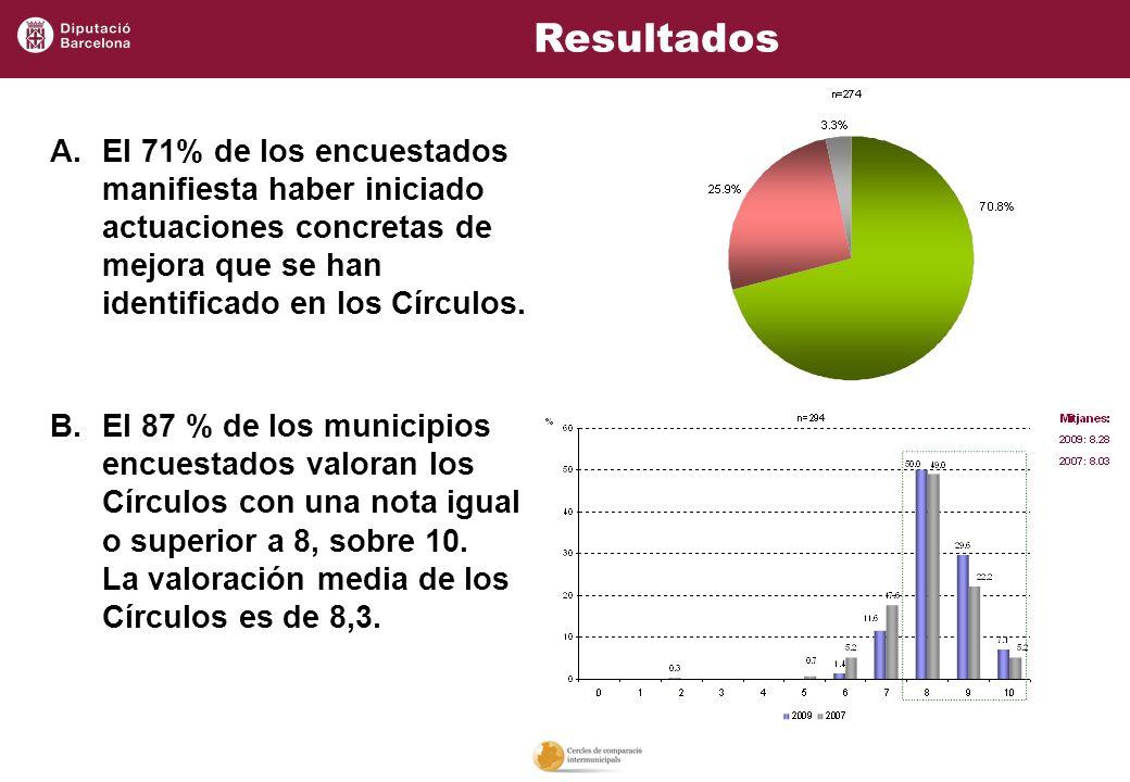 Resultados El 71% de los encuestados manifiesta haber iniciado actuaciones concretas de mejora que se han identificado en los Círculos.