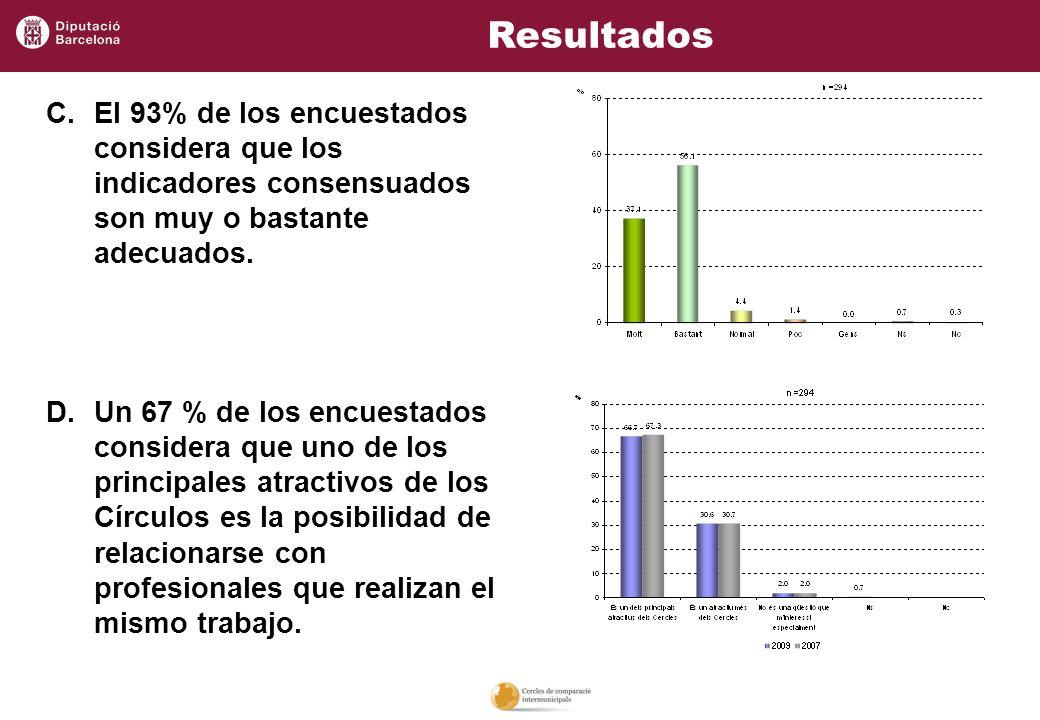 Resultados El 93% de los encuestados considera que los indicadores consensuados son muy o bastante adecuados.