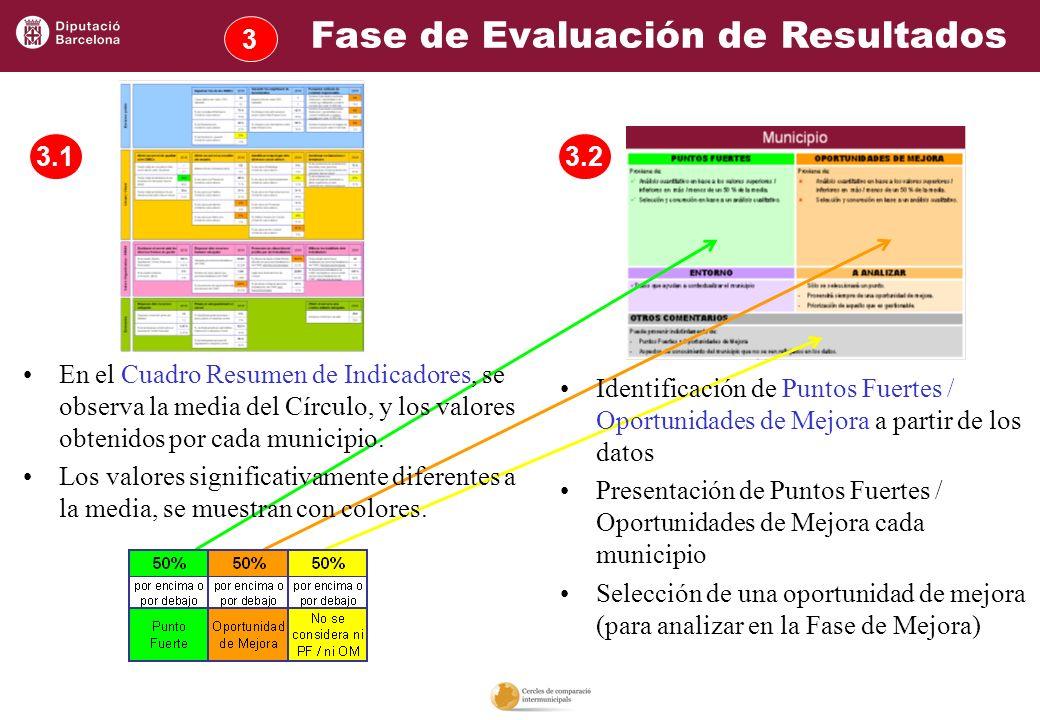 Fase de Evaluación de Resultados