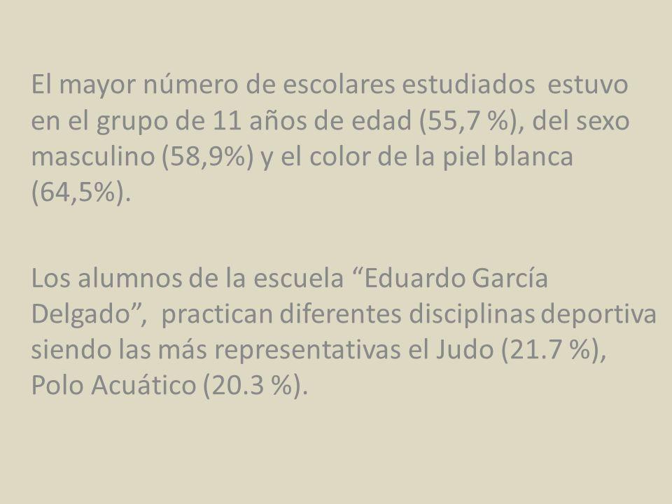 El mayor número de escolares estudiados estuvo en el grupo de 11 años de edad (55,7 %), del sexo masculino (58,9%) y el color de la piel blanca (64,5%).