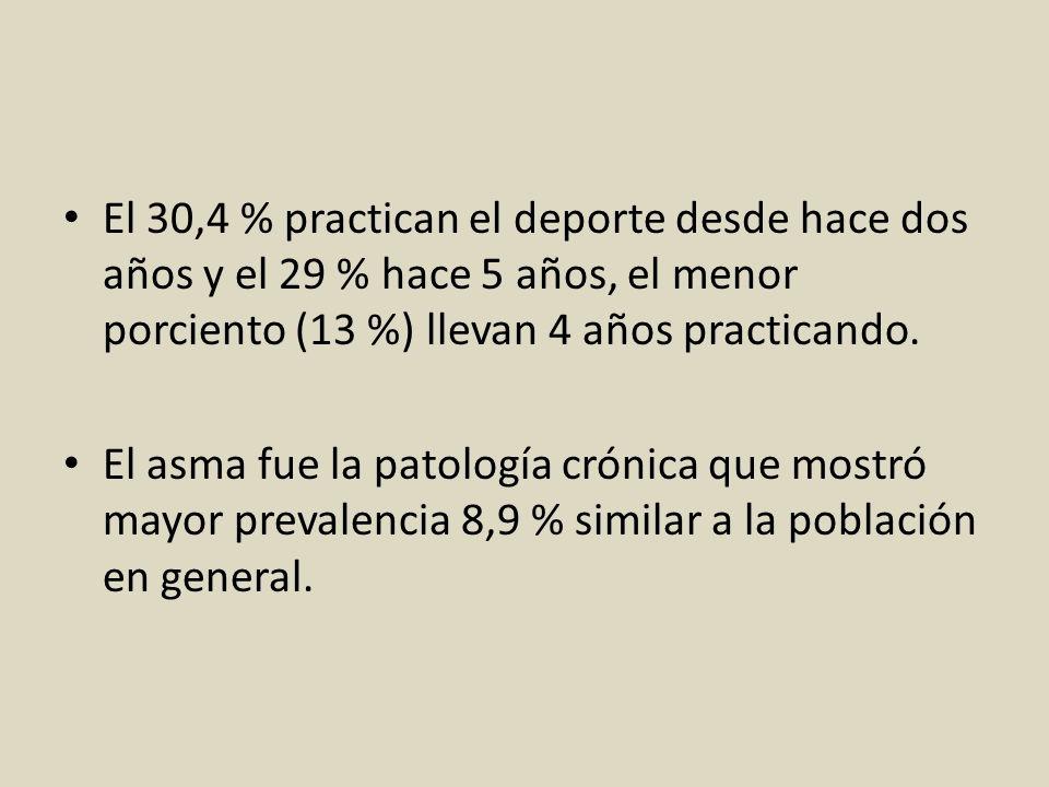 El 30,4 % practican el deporte desde hace dos años y el 29 % hace 5 años, el menor porciento (13 %) llevan 4 años practicando.