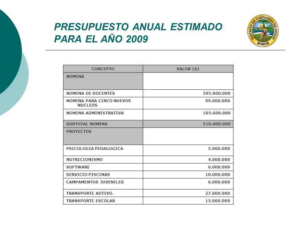 PRESUPUESTO ANUAL ESTIMADO PARA EL AÑO 2009