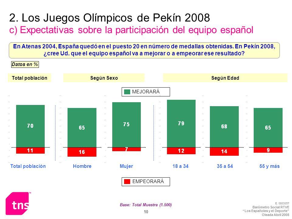 2. Los Juegos Olímpicos de Pekín 2008 c) Expectativas sobre la participación del equipo español