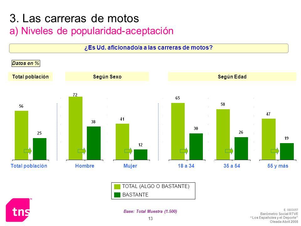 3. Las carreras de motos a) Niveles de popularidad-aceptación