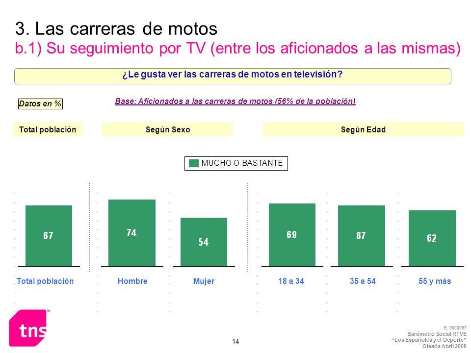 3. Las carreras de motos b.1) Su seguimiento por TV (entre los aficionados a las mismas)