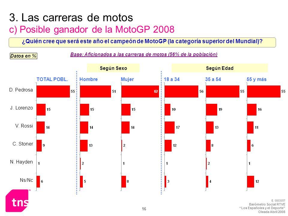 3. Las carreras de motos c) Posible ganador de la MotoGP 2008