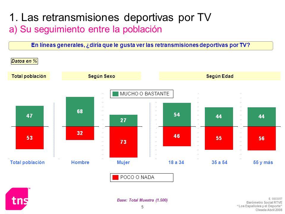 1. Las retransmisiones deportivas por TV a) Su seguimiento entre la población