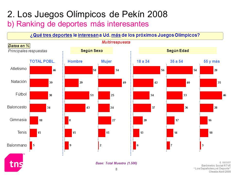 2. Los Juegos Olímpicos de Pekín 2008 b) Ranking de deportes más interesantes