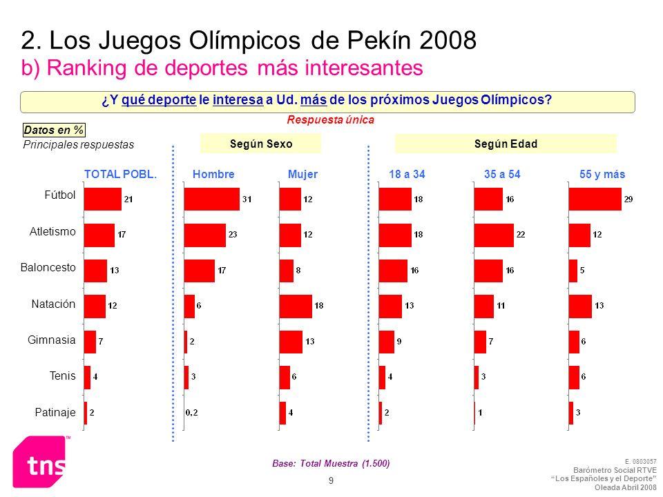 ¿Y qué deporte le interesa a Ud. más de los próximos Juegos Olímpicos