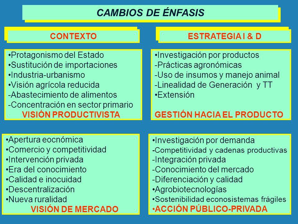 CAMBIOS DE ÉNFASIS CONTEXTO ESTRATEGIA I & D Protagonismo del Estado