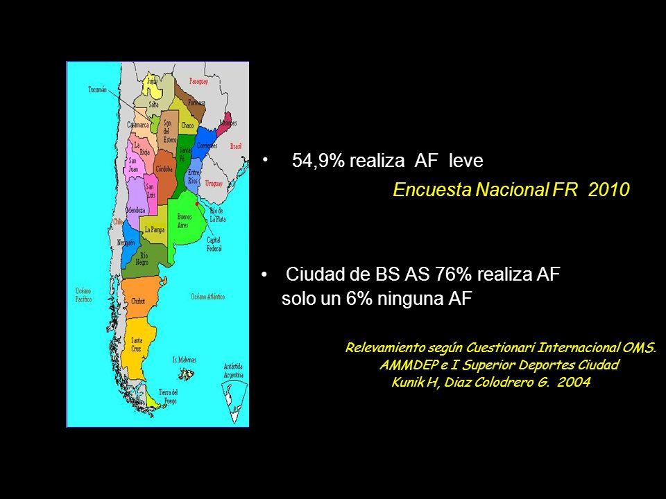 54,9% realiza AF leve Encuesta Nacional FR 2010