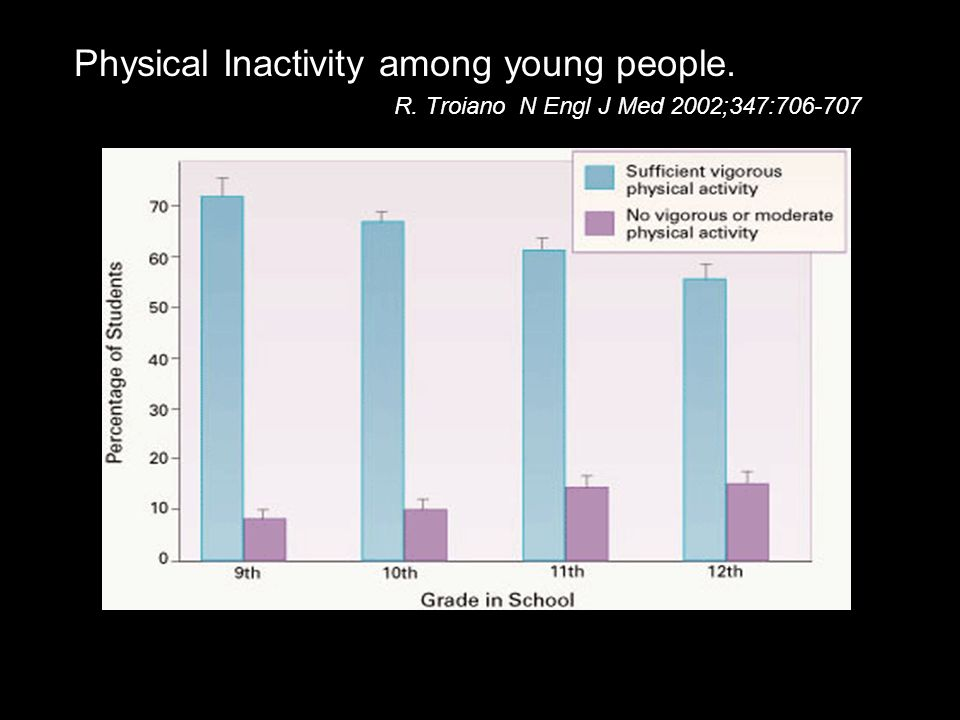 Physical Inactivity among young people.
