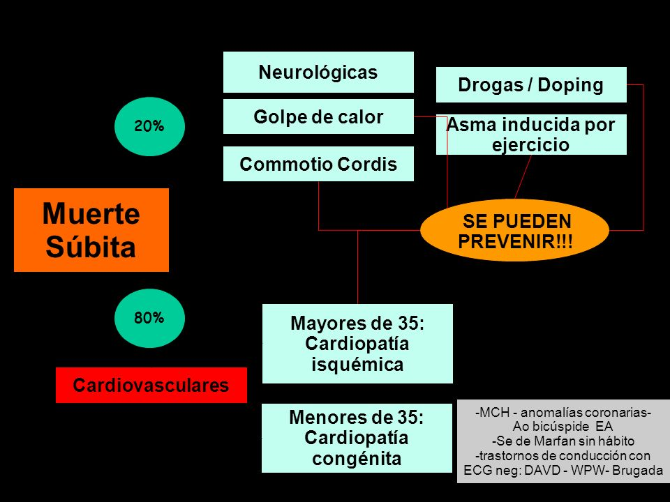 Muerte Súbita Neurológicas Drogas / Doping Golpe de calor