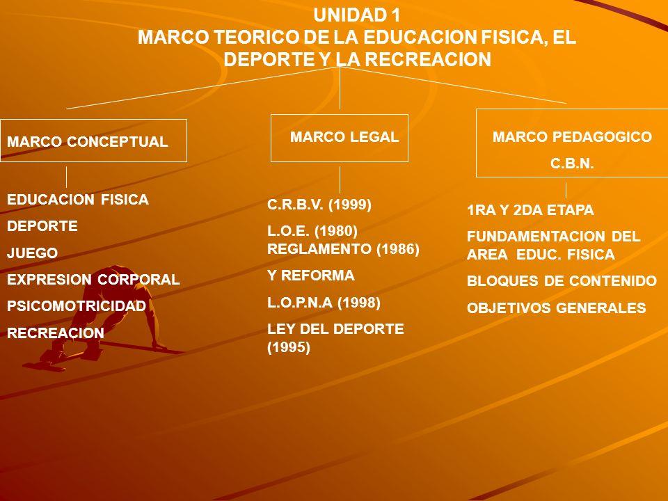 MARCO TEORICO DE LA EDUCACION FISICA, EL DEPORTE Y LA RECREACION